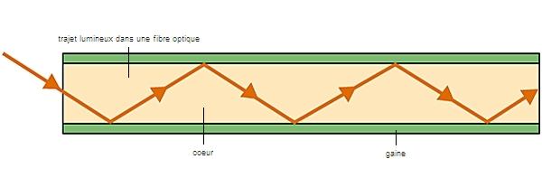 1003540-Fonctionnement_de_la_fibre_optique.jpg